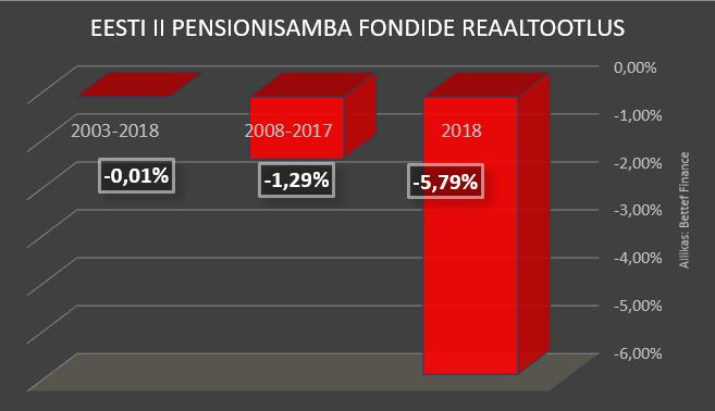 Uuring: Eesti kogumispensioni reaaltootlus on alates loomise hetkest olnud negatiivne