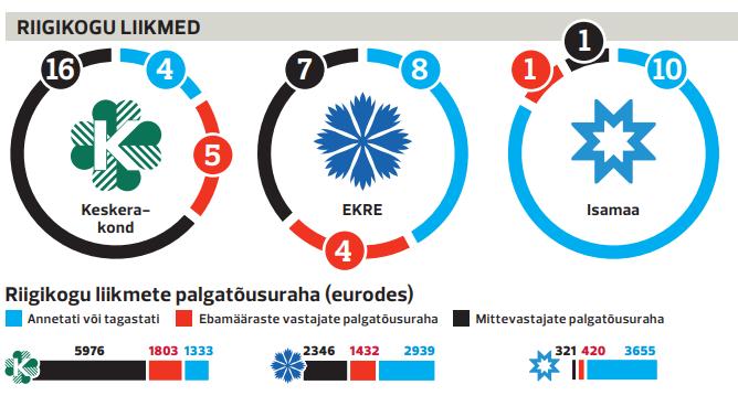 Ülevaade: Kas Riigikogu liikmed ja ministrid tagastasid enda palgatõusu?